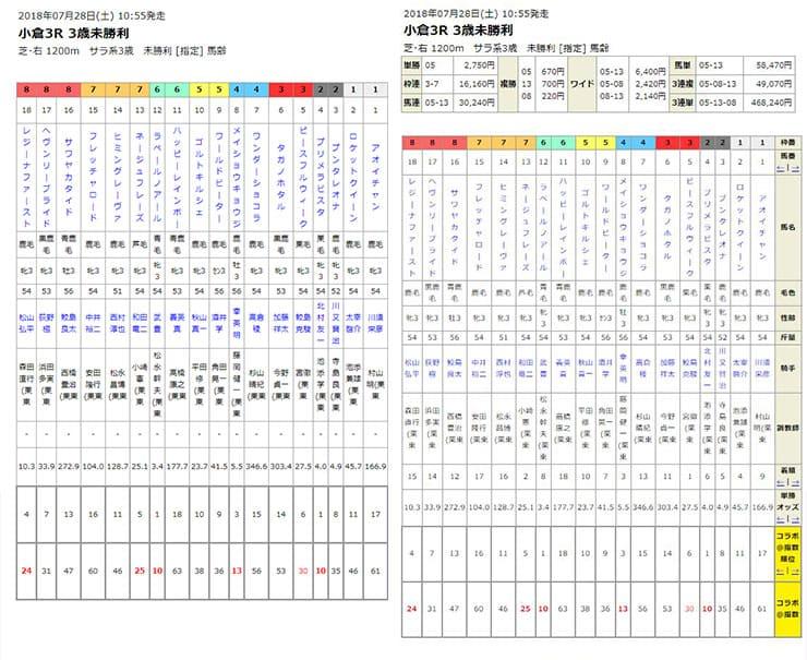 うまコラボの予想公開画面とレース結果反映後の画面