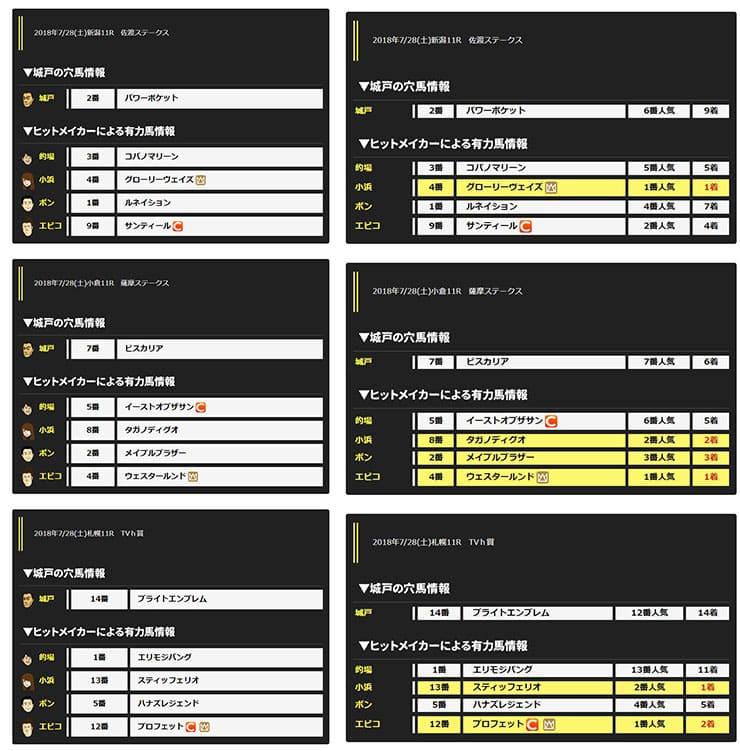 ヒットメイクの予想公開画面とレース結果反映後の画面