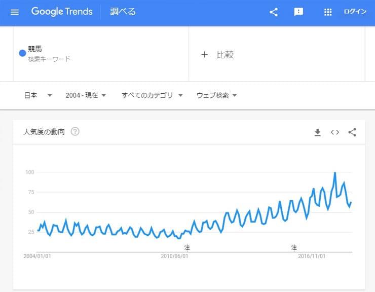 競馬の人気度の動向の検索結果