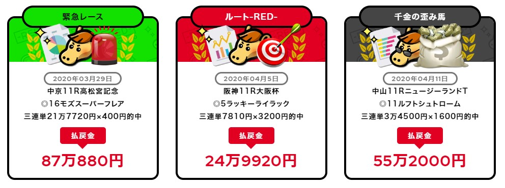 REDの的中実績